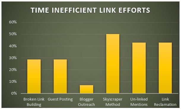 Time Inefficient Link Efforts